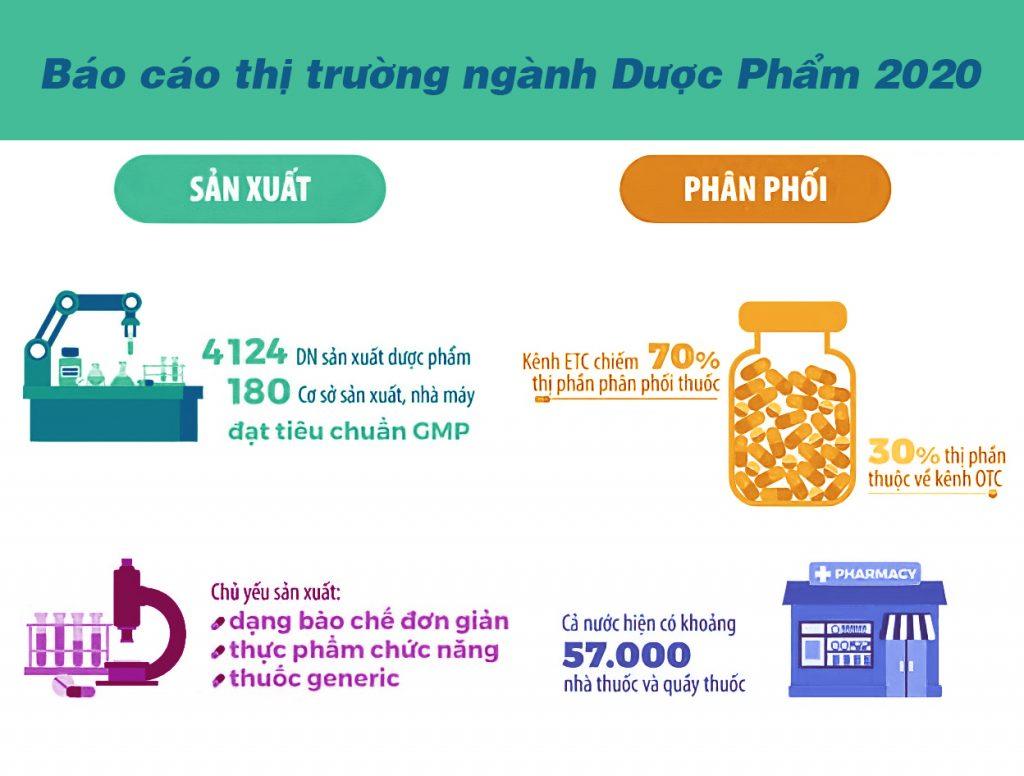 Báo cáo thị trường ngành dược phẩm, thực phẩm chức năng 2020