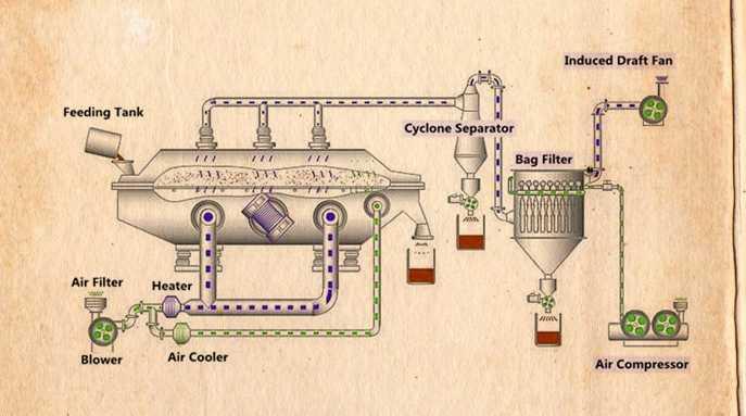 Sấy tầng sôi là gì? Nhận gia công nguyên liệu TPCN tại TPHCM